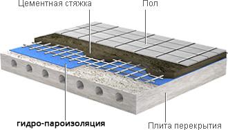 Цементная либо сухая стяжка